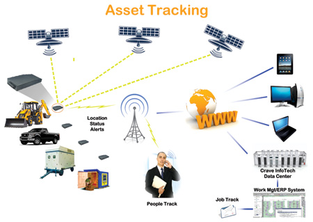 How Gps Tracking Systems Work For Tracking Assets News