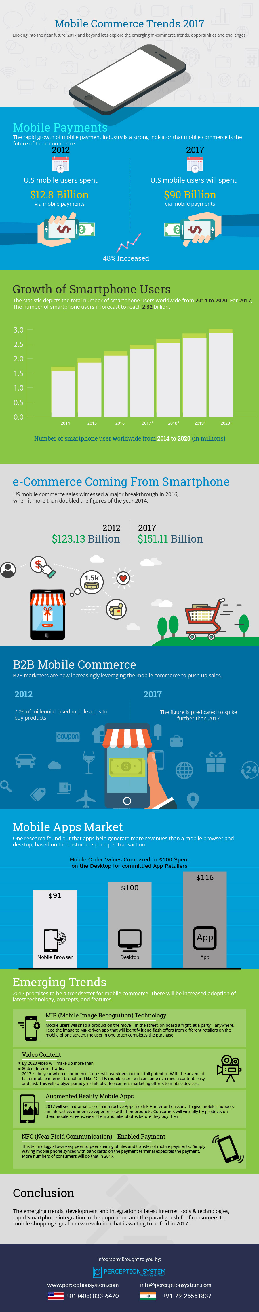 Mobile Commerce Trends 2017