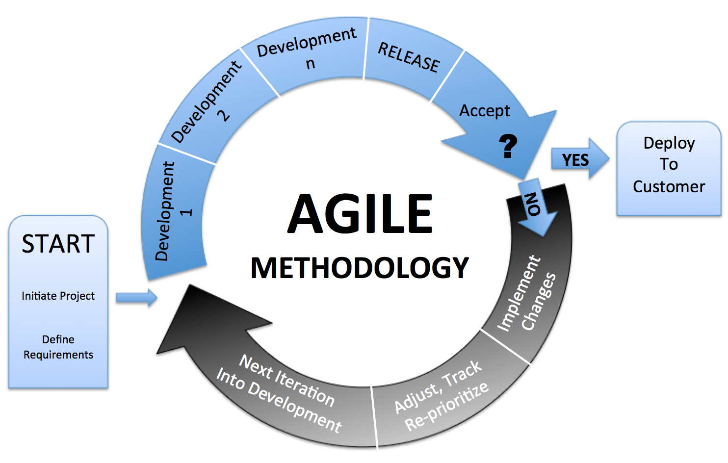 methodology the waterfall model information technology essay This project management methodology is usually best for products related to technology and technological advances, according to manifesto reply agile vs waterfall: project management | rarementors says:.