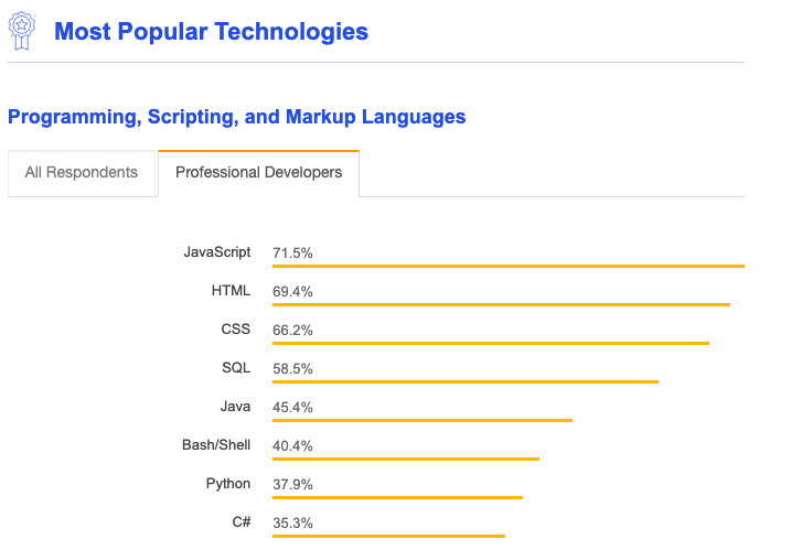 SQL was in the top 5 most popular technologies