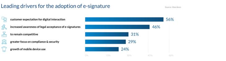 leading driver of adoption of e signatures